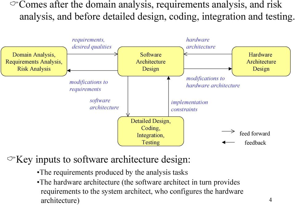 to requirements modifications to hardware architecture software architecture implementation constraints Detailed Design, Coding, Integration, Testing feed forward feedback Key