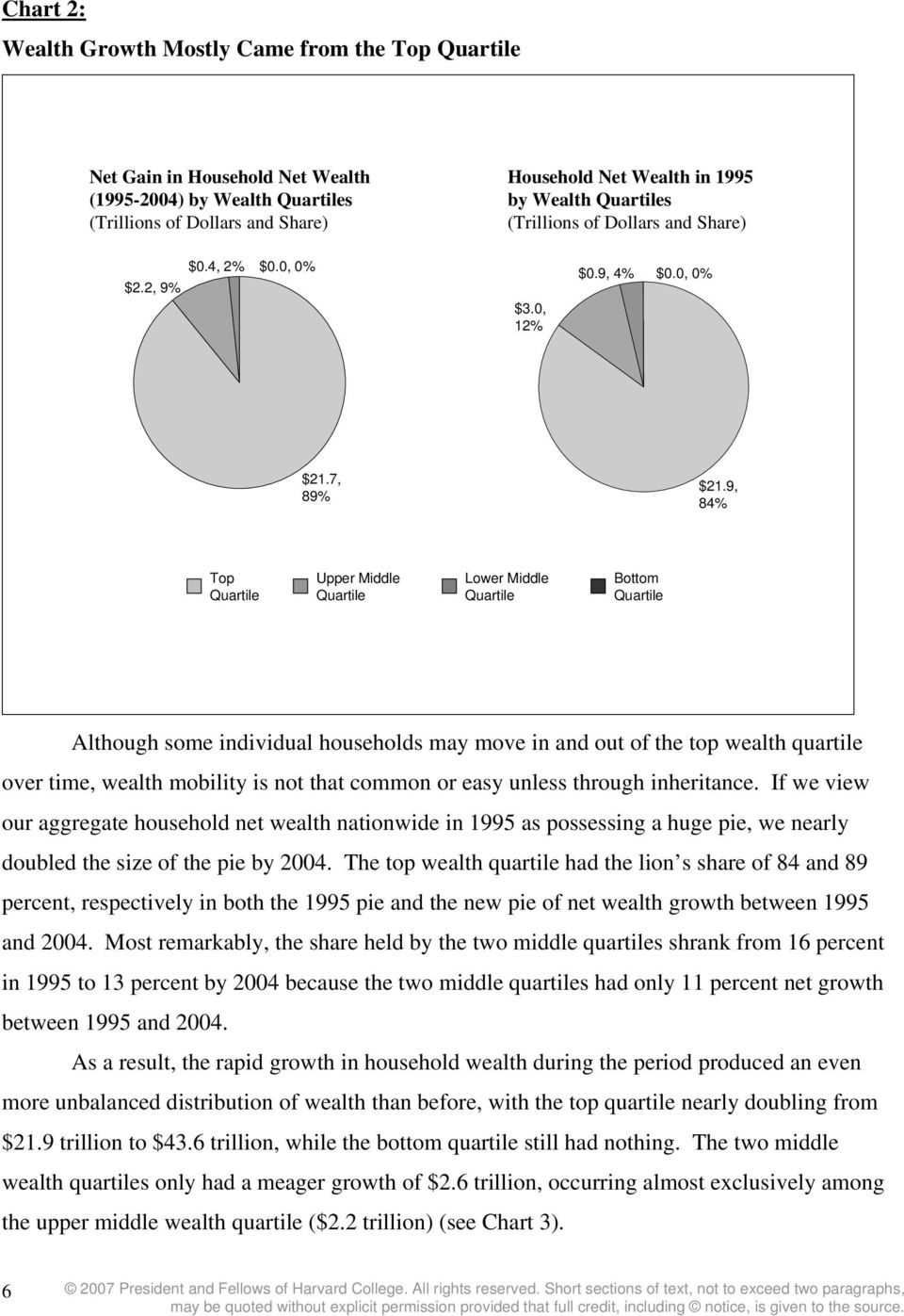 9, 84% Top Upper Middle Lower Middle Bottom Although some individual households may move in and out of the top wealth quartile over time, wealth mobility is not that common or easy unless through