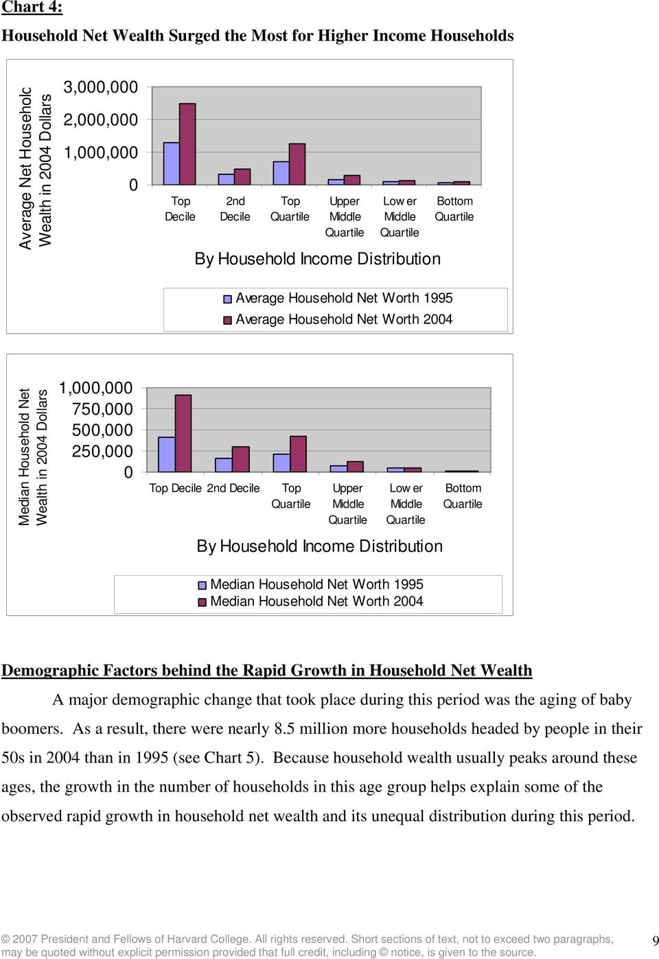 Decile 2nd Decile Top Upper Middle Low er Middle By Household Income Distribution Bottom Median Household Net Worth 1995 Median Household Net Worth 2004 Demographic Factors behind the Rapid Growth in