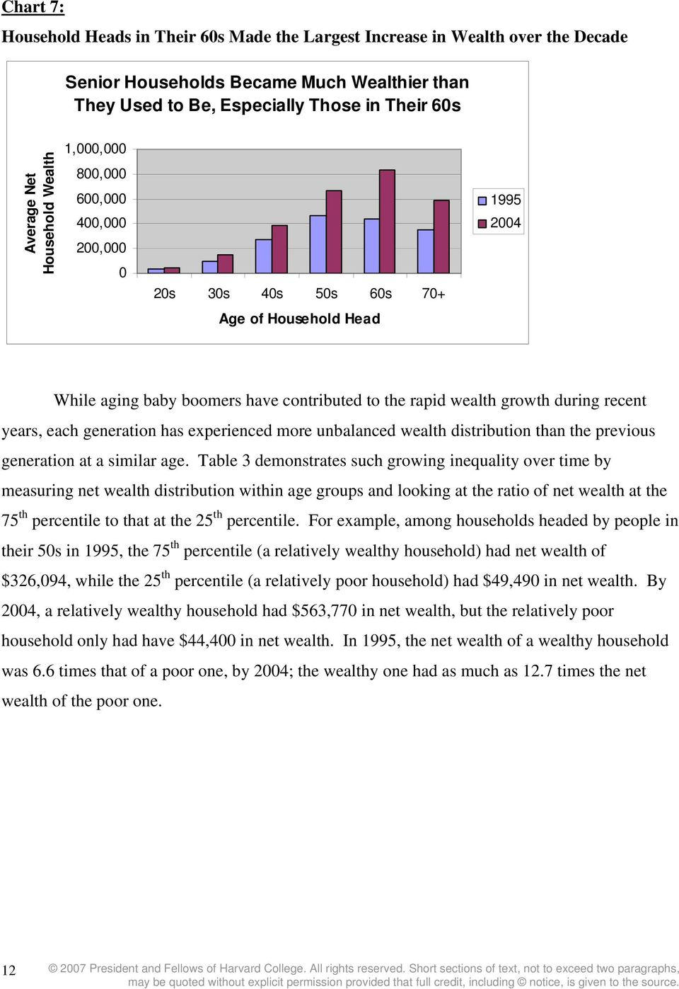 years, each generation has experienced more unbalanced wealth distribution than the previous generation at a similar age.
