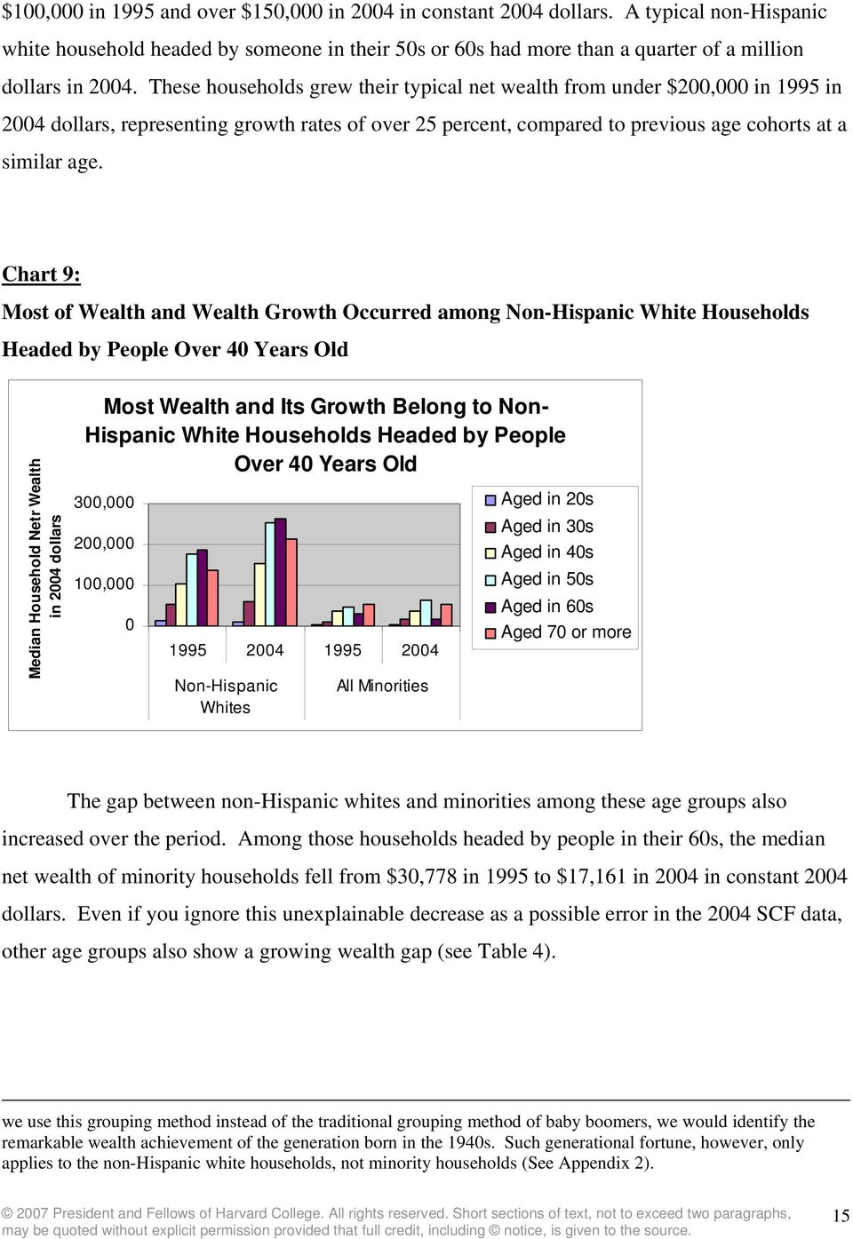 Chart 9: Most of Wealth and Wealth Growth Occurred among Non-Hispanic White Households Headed by People Over 40 Years Old Median Household Netr Wealth in 2004 dollars Most Wealth and Its Growth