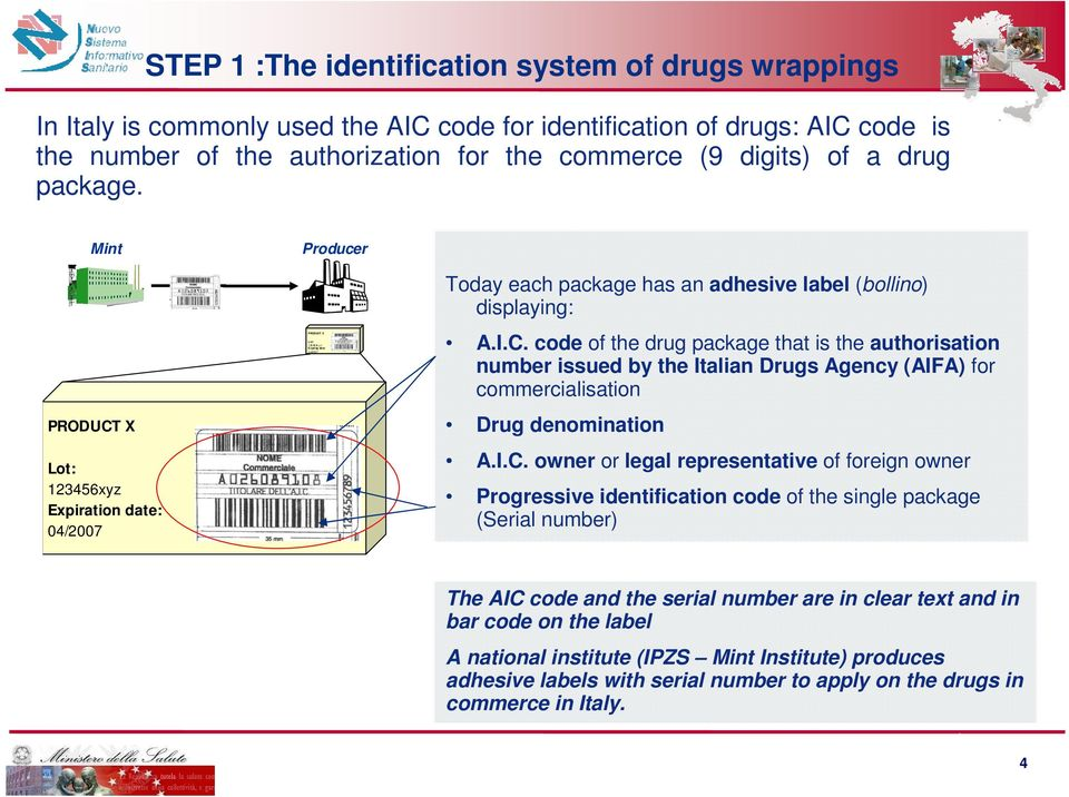 C. code of the drug package that is the authorisation number issued by the Italian Drugs Agency (AIFA) for commercialisation Drug denomination A.I.C. owner or legal representative of foreign owner