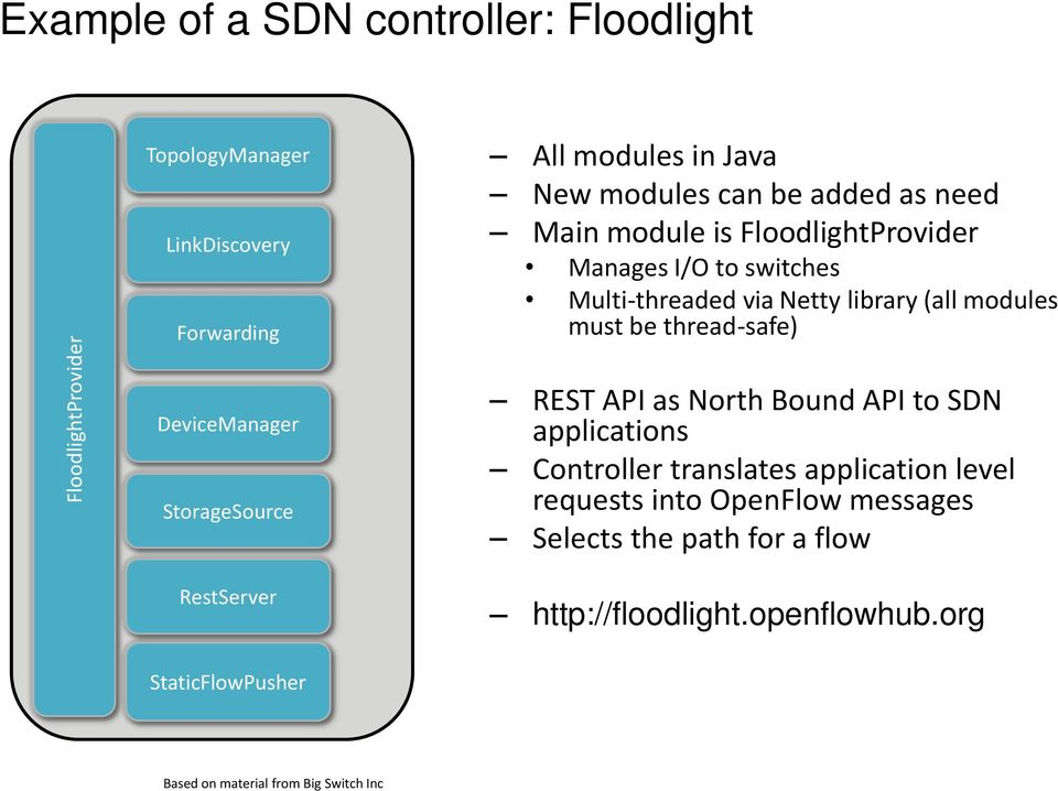 DeviceManager StorageSource RestServer REST API as North Bound API to SDN applications Controller translates application level requests