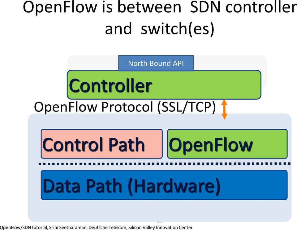 Path OpenFlow Data Path (Hardware) 16 OpenFlow/SDN tutorial,