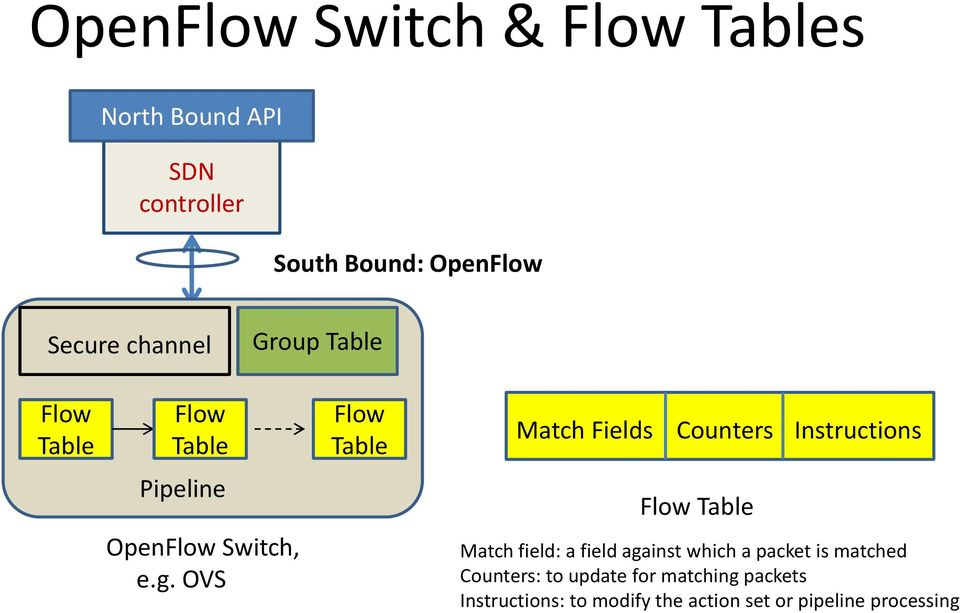 Pipeline Flow Table OpenFlow Switch, e.g.