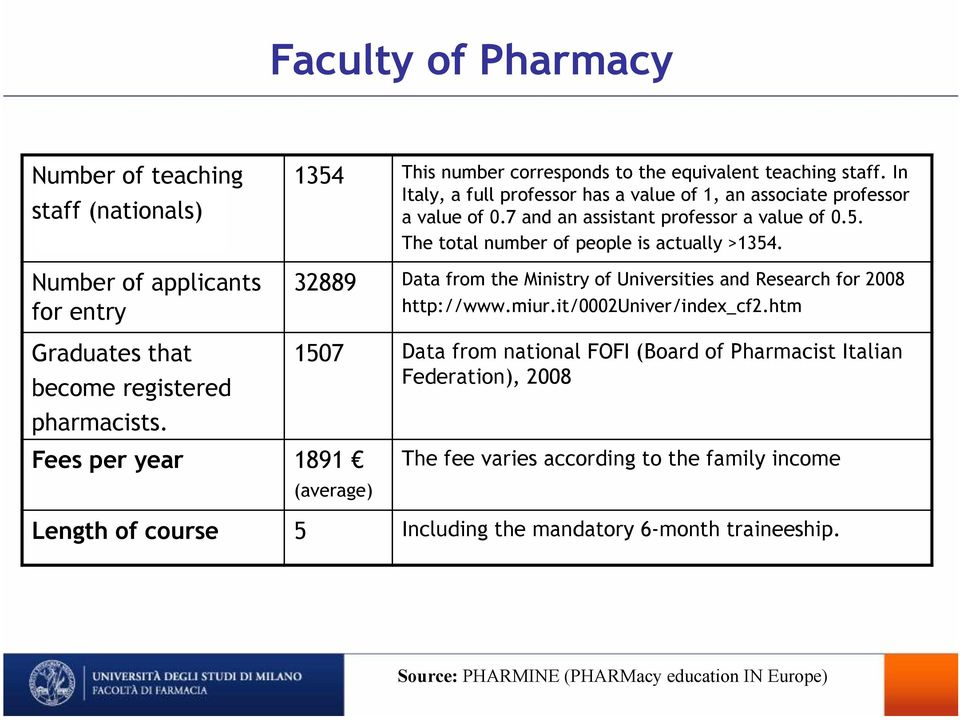 32889 Data from the Ministry of Universities and Research for 2008 http://www.miur.it/0002univer/index_cf2.htm Graduates that become registered pharmacists.