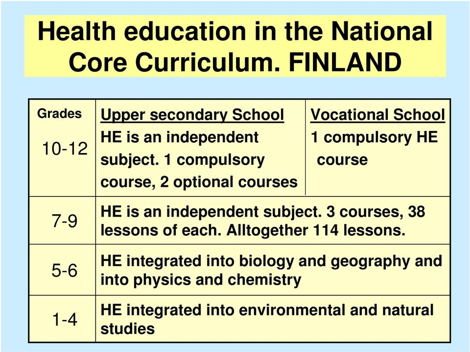 compulsory HE subject. 1 compulsory course course, 2 optional courses HE is an independent subject.