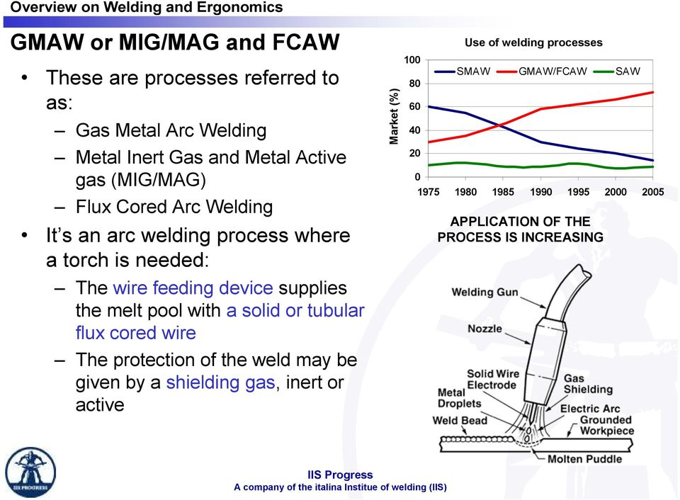 cored wire The protection of the weld may be given by a shielding gas, inert or active Mercato Market (%) (%) 100 80 60 40 20 0 Impiego Use
