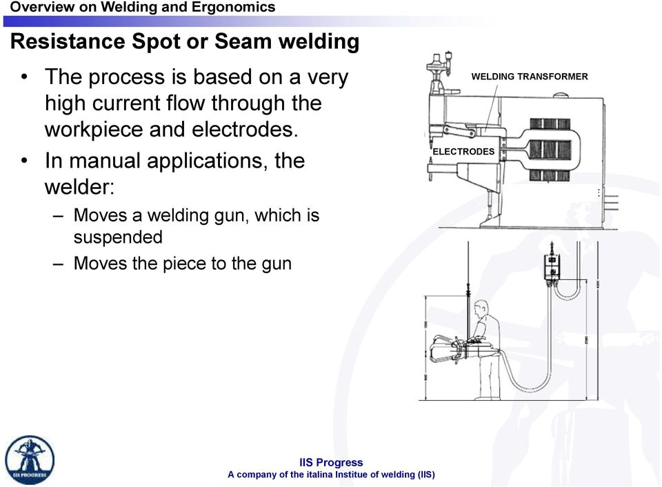 In manual applications, the welder: Moves a welding gun, which