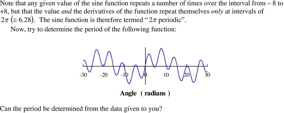 6. 8). The sie fuctio is therefore termed π periodic.