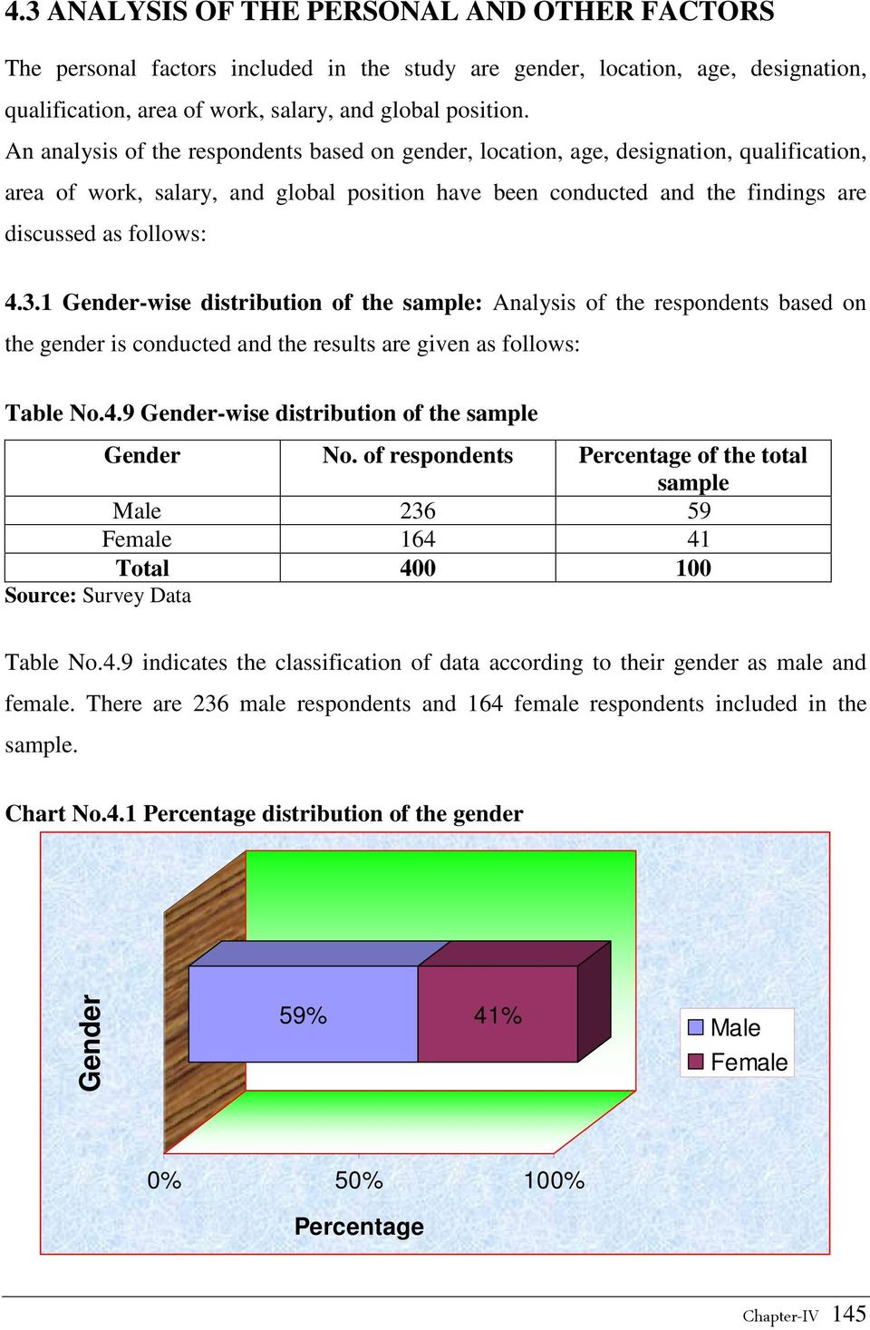 1 Gender-wise distribution of the sample: Analysis of the respondents based on the gender is conducted and the results are given as follows: Table No.4.