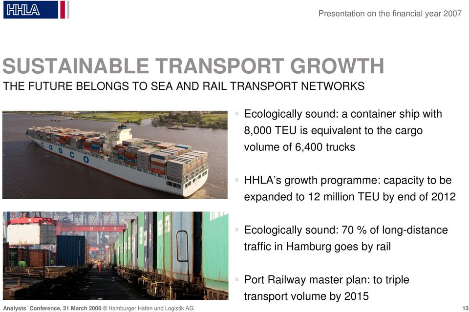 6,400 trucks HHLA s growth programme: capacity to be expanded to 12 million TEU by end of 2012 Ecologically