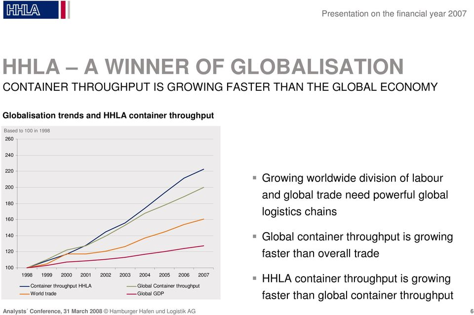 Container throughput HHLA Global Container throughput World trade Global GDP Growing worldwide division of labour and global trade need powerful