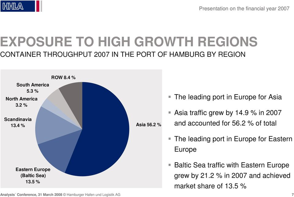 2 % The leading port in Europe for Asia Asia traffic grew by 14.9 % in 2007 and accounted for 56.