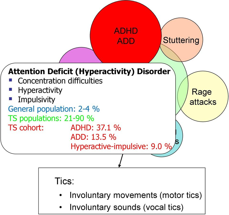 Depressive % TS cohort: ADHD: symptoms 37.1 % Sleeping ADD: 13.