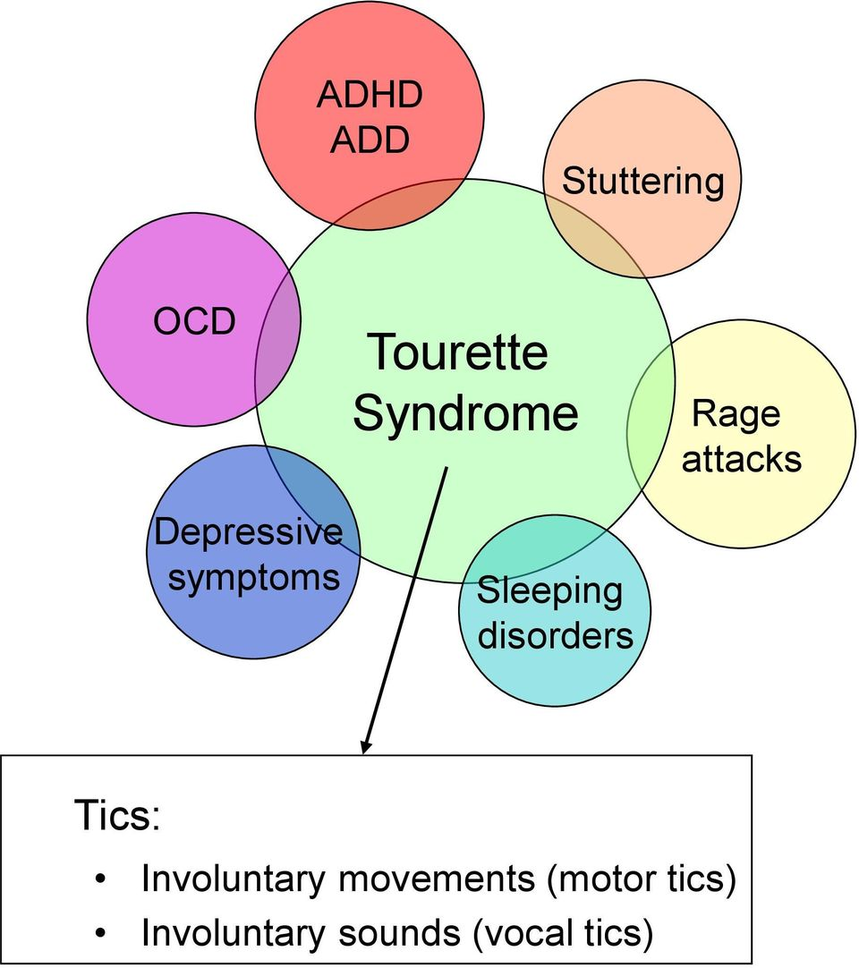 disorders Rage attacks Tics: Involuntary