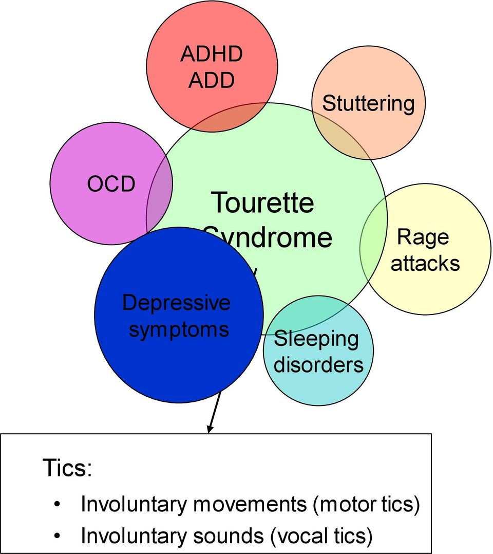 disorders Tics: Involuntary movements
