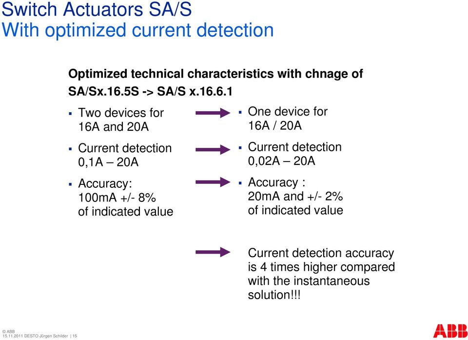 6.1 Two devices for 16A and 20A Current detection 0,1A 20A Accuracy: 100mA +/- 8% of indicated value One