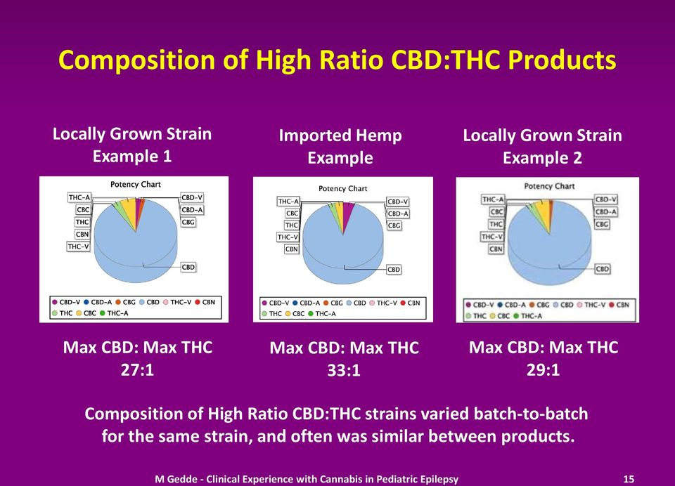 Composition of High Ratio CBD:THC strains varied batch-to-batch for the same strain, and often