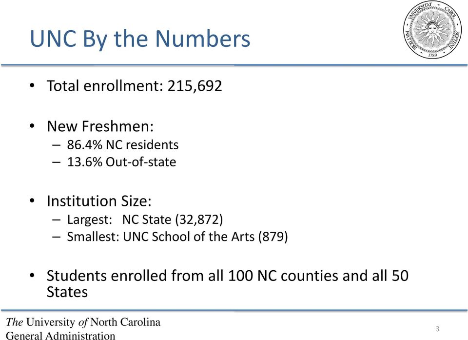 6% Out of state Institution Size: Largest: NC State (32,872)