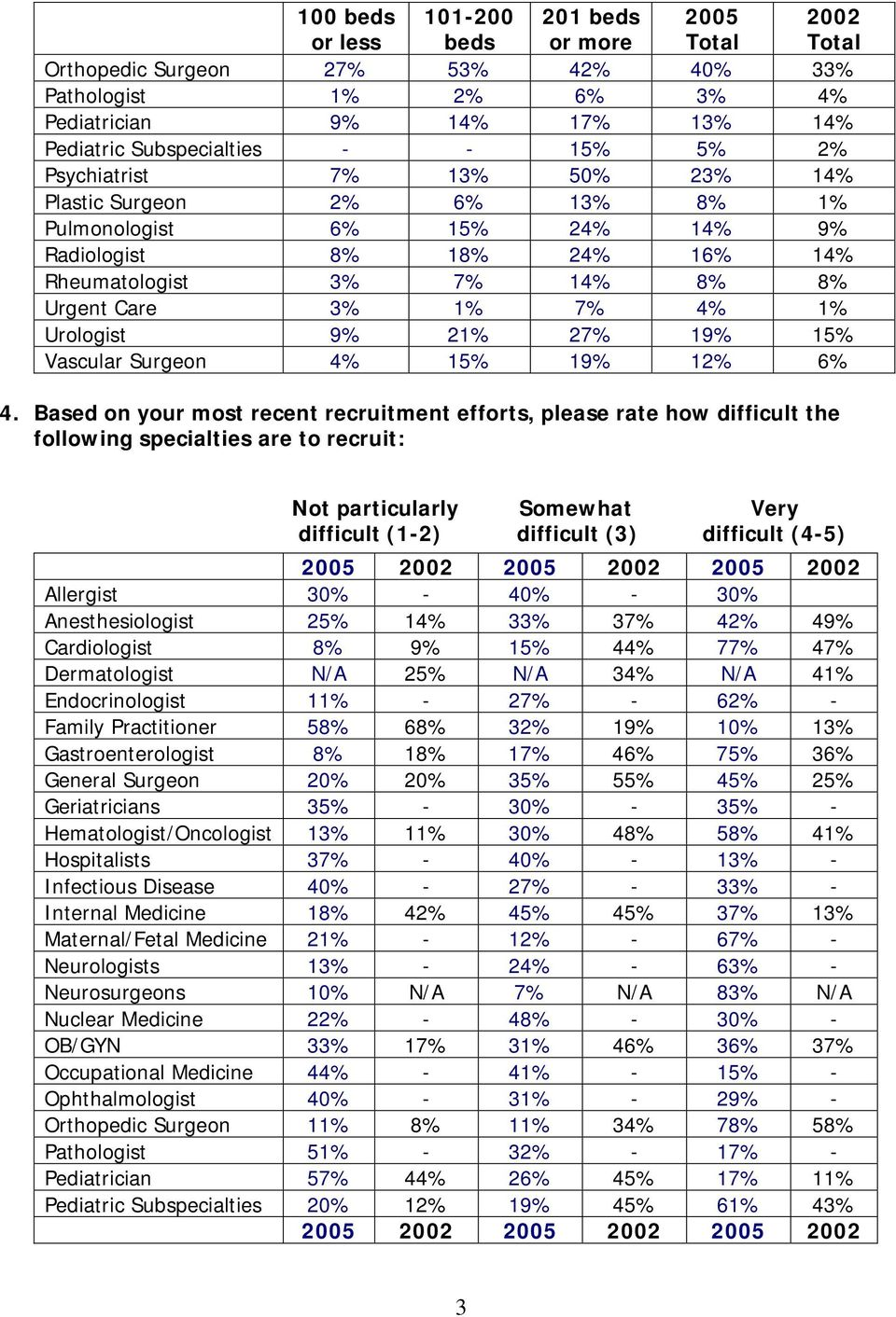 Urologist 9% 21% 27% 19% 15% Vascular Surgeon 4% 15% 19% 12% 6% 4.