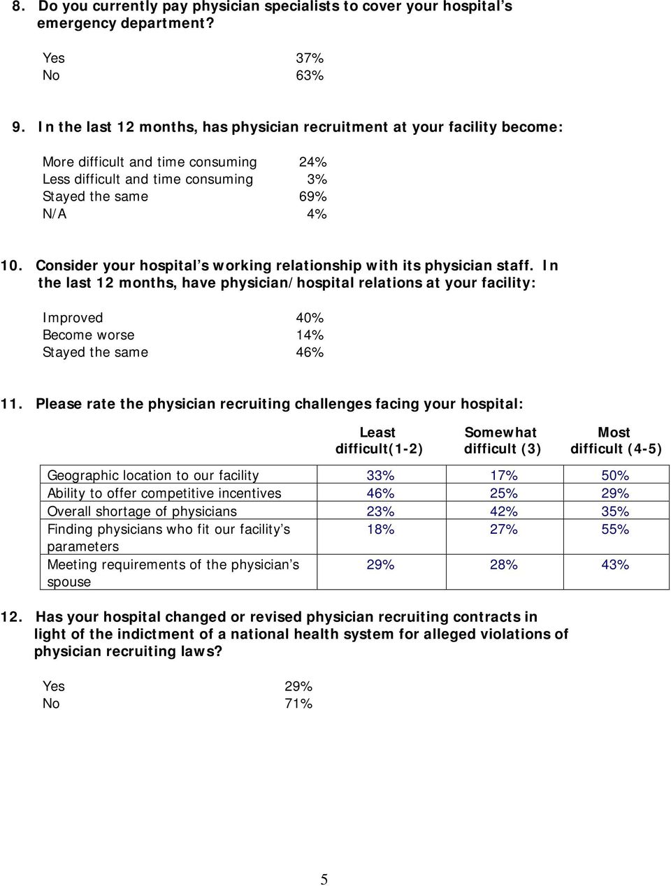 Consider your hospital s working relationship with its physician staff. In the last 12 months, have physician/hospital relations at your facility: Improved 40% Become worse 14% Stayed the same 46% 11.