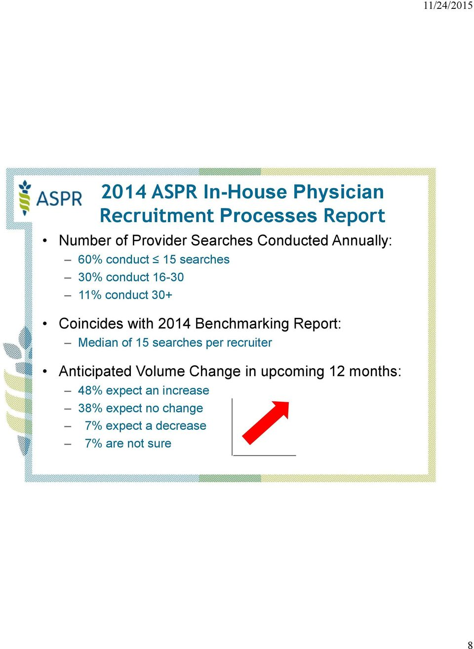 2014 Benchmarking Report: Median of 15 searches per recruiter Anticipated Volume Change in