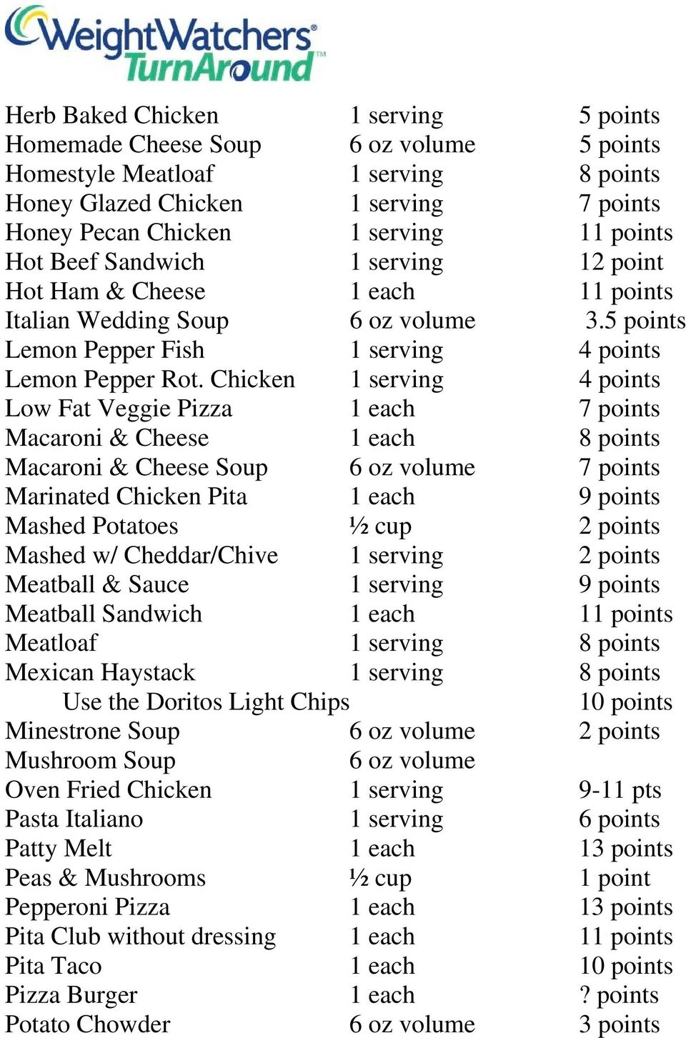 Chicken 1 serving 4 points Low Fat Veggie Pizza 1 each 7 points Macaroni & Cheese 1 each 8 points Macaroni & Cheese Soup 6 oz volume 7 points Marinated Chicken Pita 1 each 9 points Mashed Potatoes ½