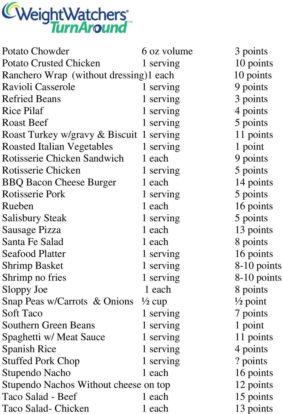 Rotisserie Chicken 1 serving 5 points BBQ Bacon Cheese Burger 1 each 14 points Rotisserie Pork 1 serving 5 points Rueben 1 each 16 points Salisbury Steak 1 serving 5 points Sausage Pizza 1 each 13