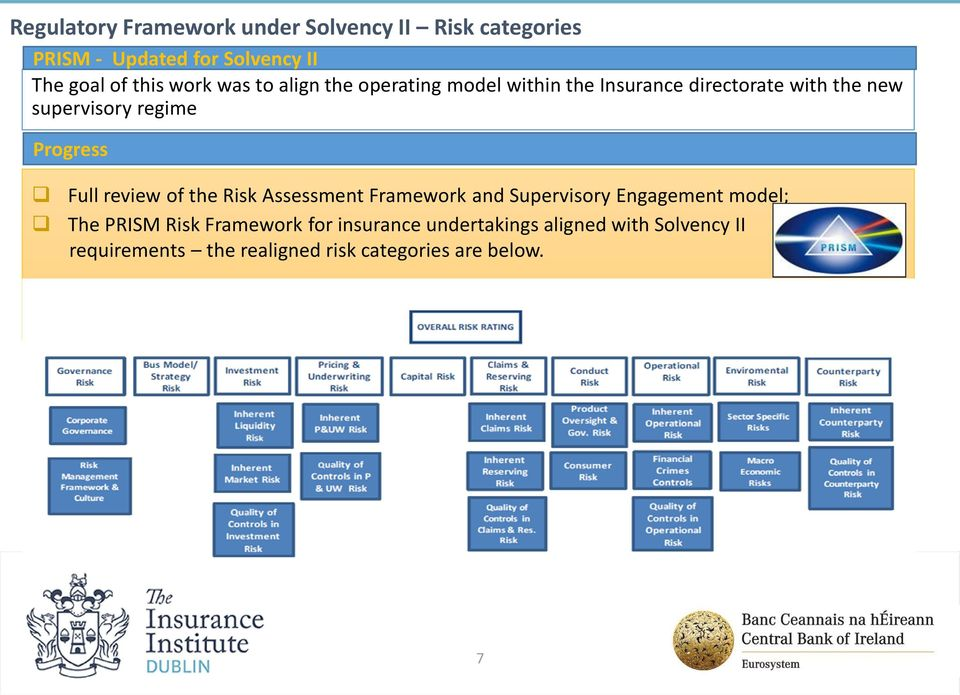 Progress Full review of the Risk Assessment Framework and Supervisory Engagement model; The PRISM Risk