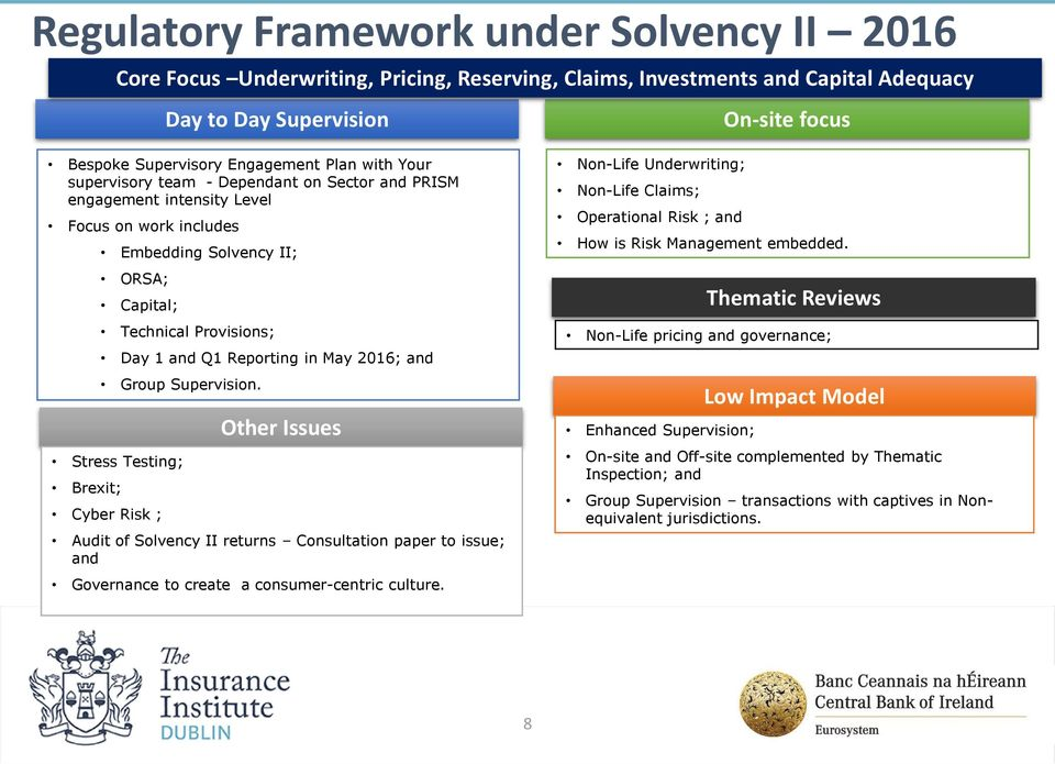 Day 1 and Q1 Reporting in May 2016; and Group Supervision. Other Issues Audit of Solvency II returns Consultation paper to issue; and Governance to create a consumer-centric culture.