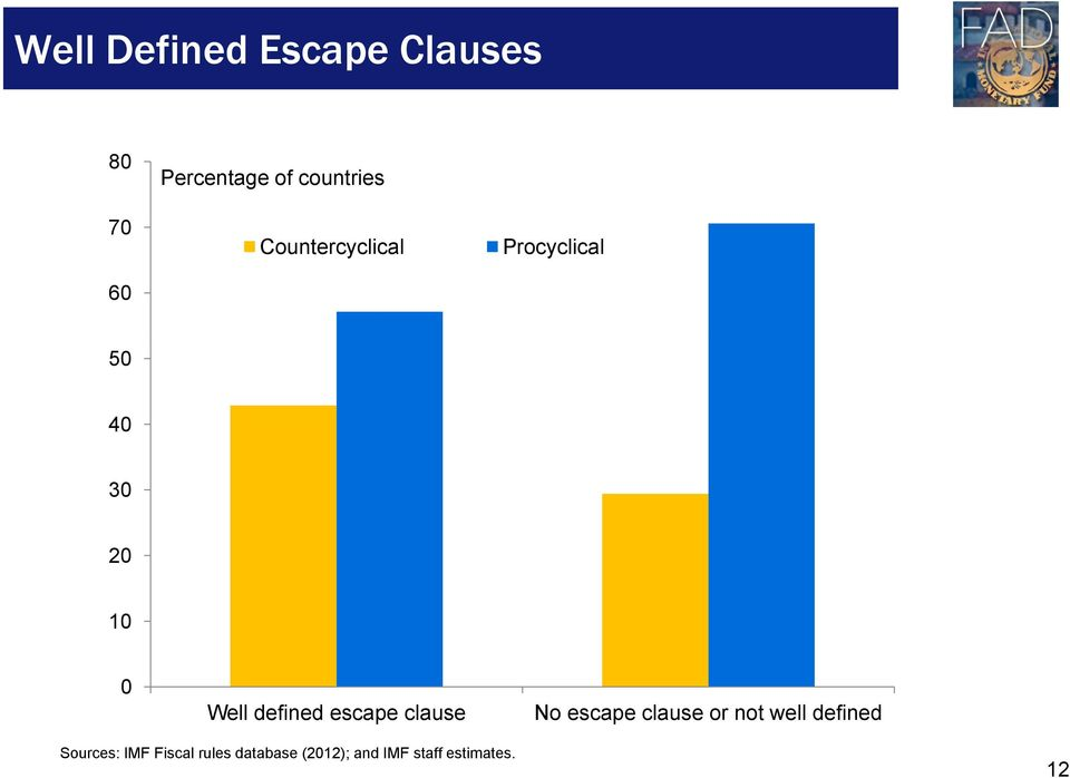 defined escape clause No escape clause or not well defined