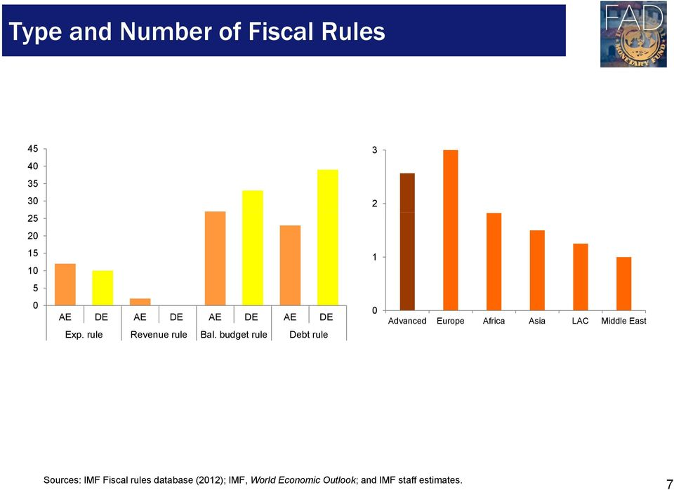 budget rule Debt rule 0 Advanced Europe Africa Asia LAC Middle East