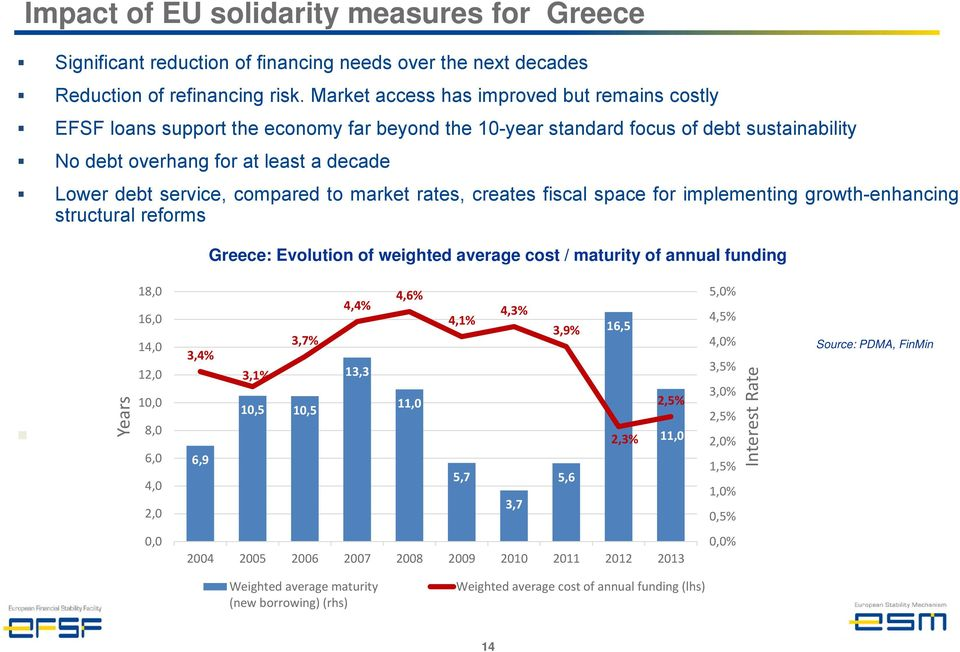 compared to market rates, creates fiscal space for implementing growth-enhancing structural reforms Greece: Evolution of weighted average cost / maturity of annual funding Years 18,0 16,0 14,0 12,0