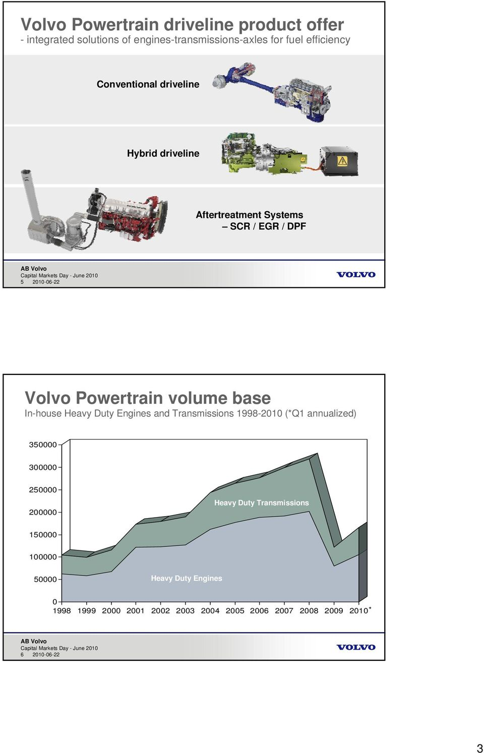 In-house Heavy Duty Engines and Transmissions 1998-2010 (*Q1 annualized) 350000 300000 250000 200000 Heavy Duty