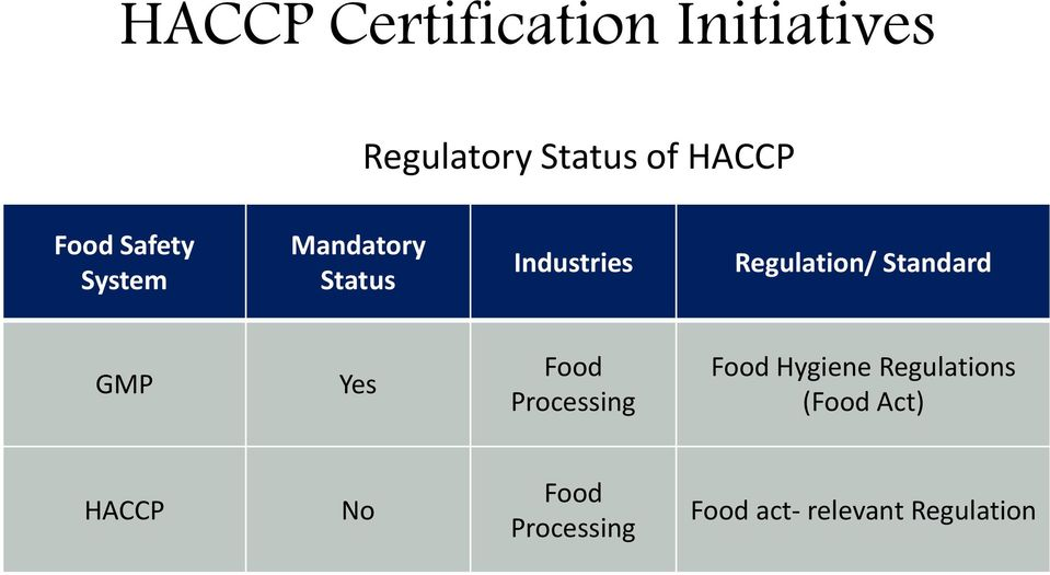 Standard GMP Yes Food Processing Food Hygiene Regulations