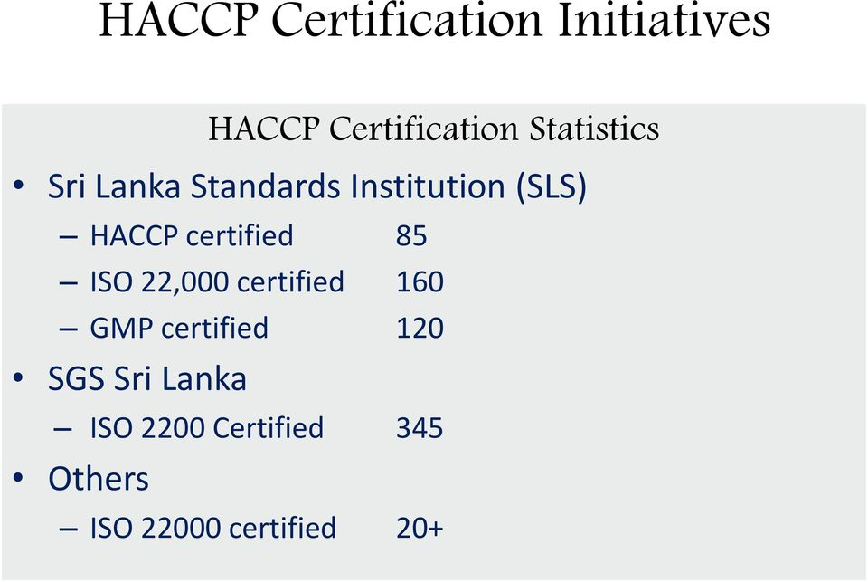 certified 85 ISO 22,000 certified 160 GMP certified 120