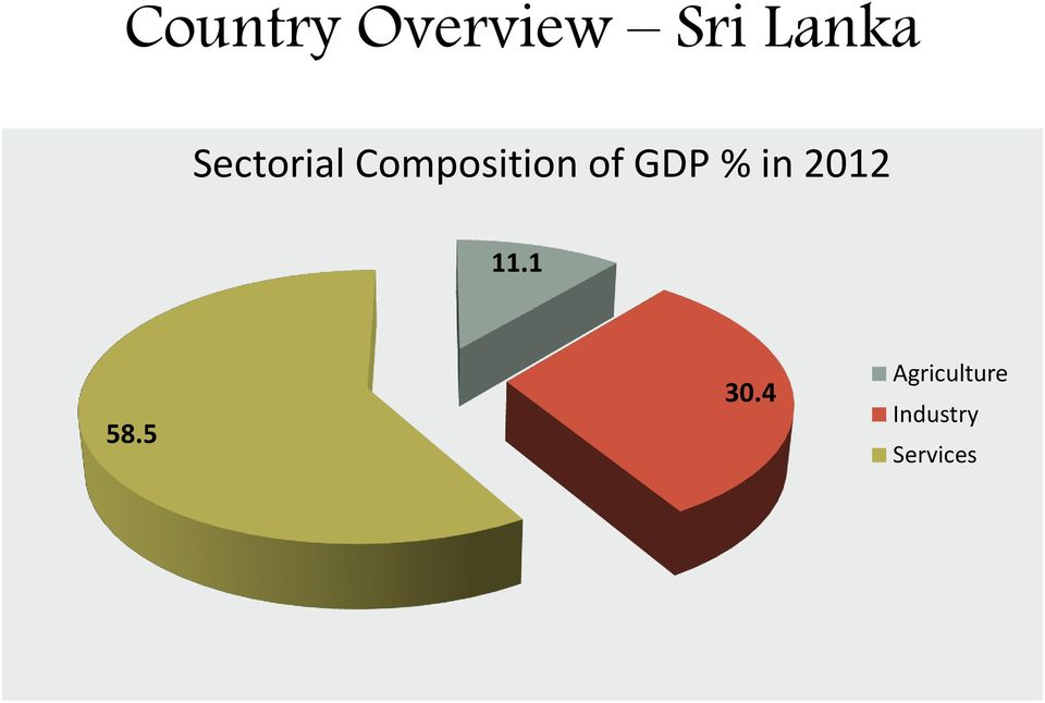 GDP % in 2012 11.1 58.5 30.