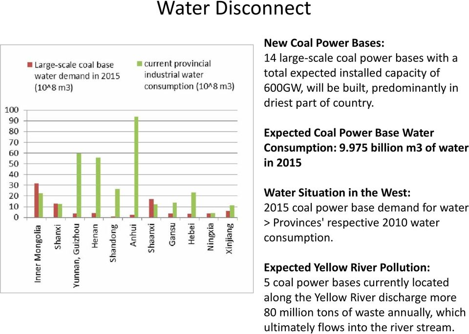 975 billion m3 of water in 2015 Water Situation in the West: 2015 coal power base demand for water > Provinces' respective 2010 water
