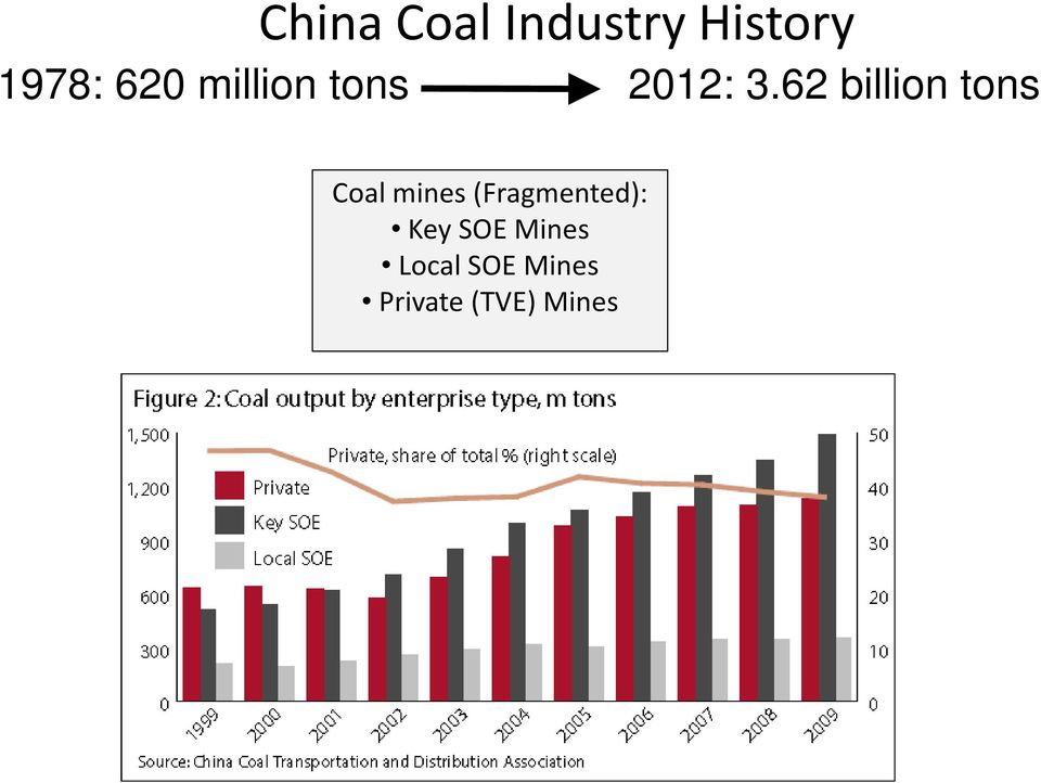 62 billion tons Coal mines