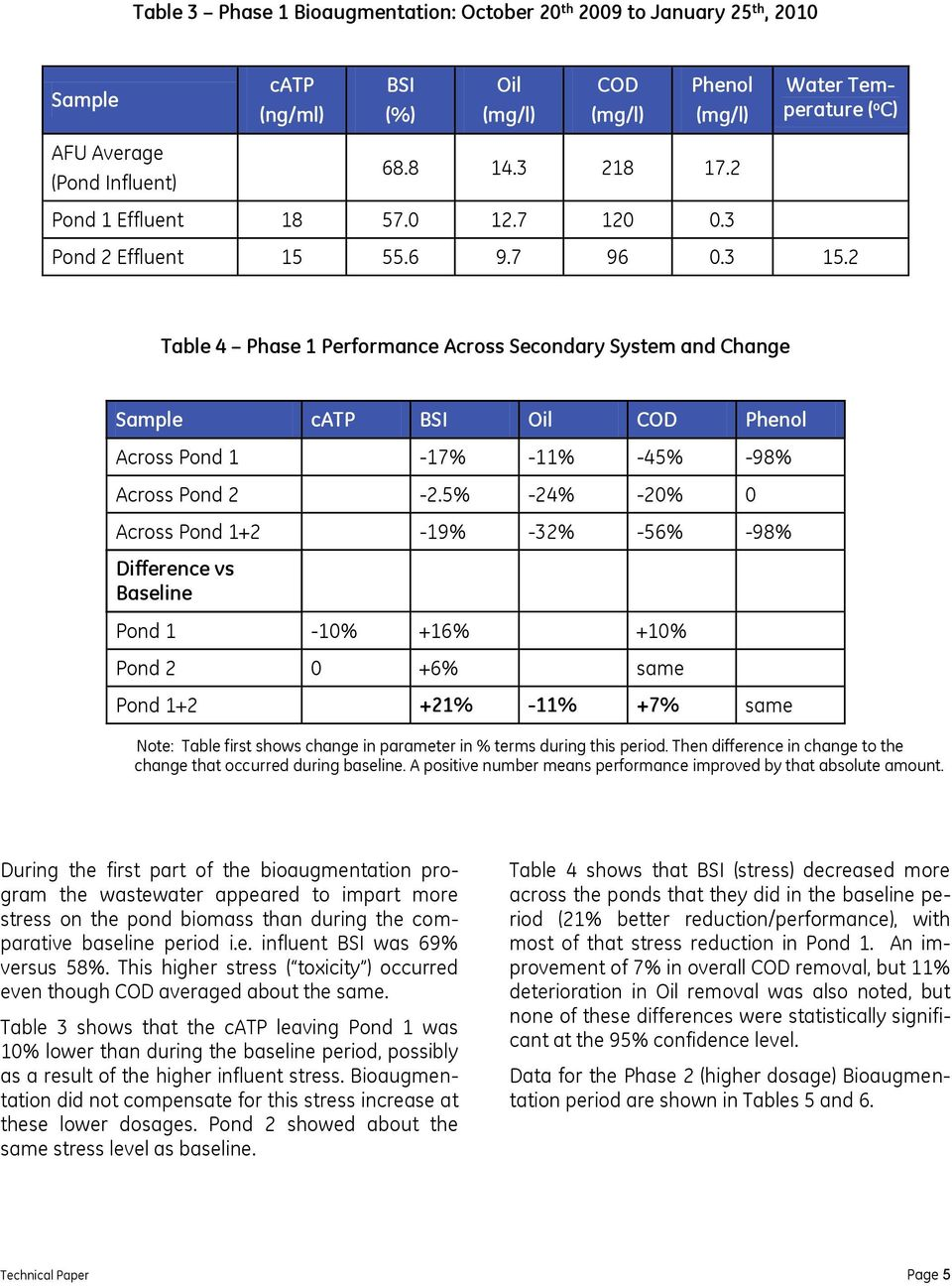 2 Table 4 Phase 1 Performance Across Secondary System and Change Sample catp BSI Oil COD Phenol Across Pond 1-17% -11% -45% -98% Across Pond 2-2.