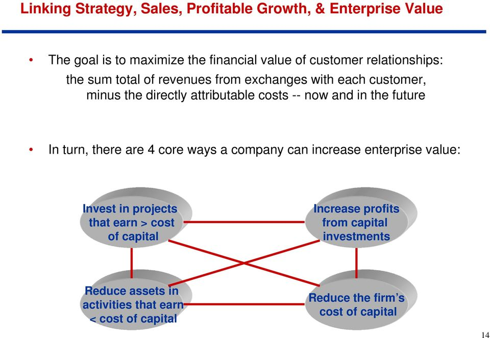the future In turn, there are 4 core ways a company can increase enterprise value: Invest in projects that earn > cost of