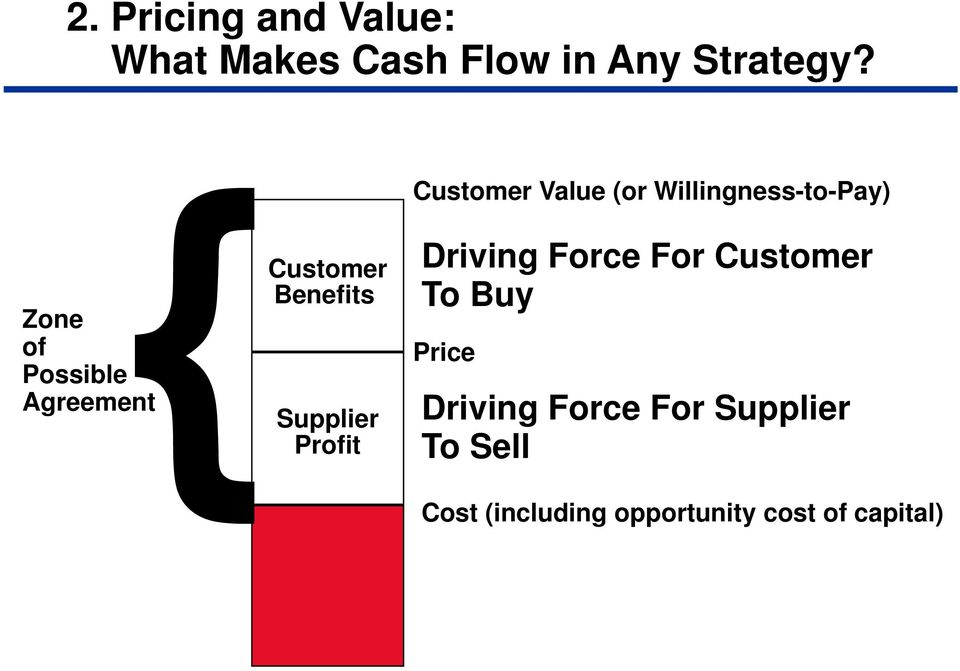 Customer Benefits Supplier Profit Driving Force For Customer To Buy