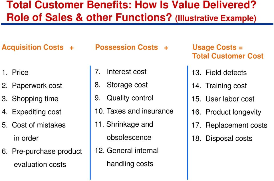 Expediting cost 5. Cost of mistakes in order 6. Pre-purchase product evaluation costs 7. Interest cost 8. Storage cost 9. Quality control 10.