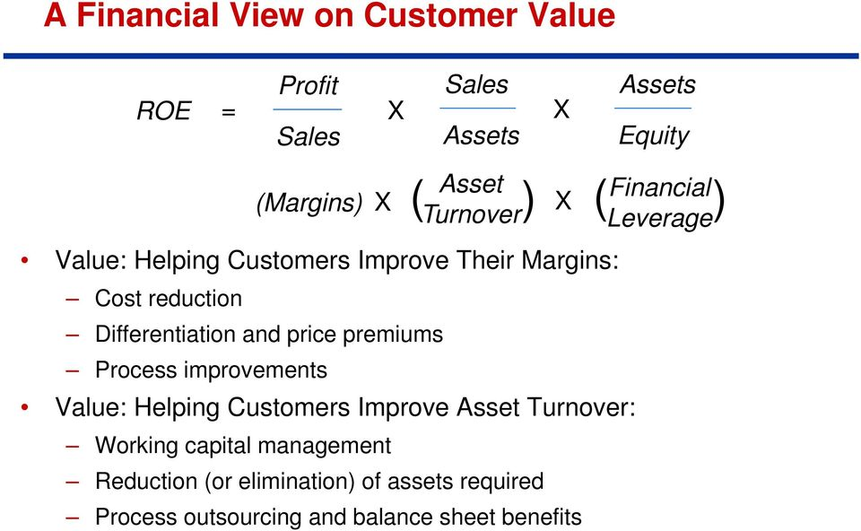 improvements ( Asset ) Financial X ( ) Turnover Leverage Value: Helping Customers Improve Asset Turnover: