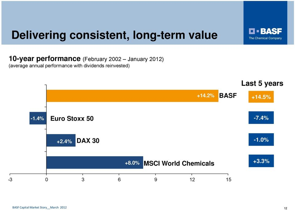 dividends reinvested) +14.2% BASF Last 5 years +14.5% -1.