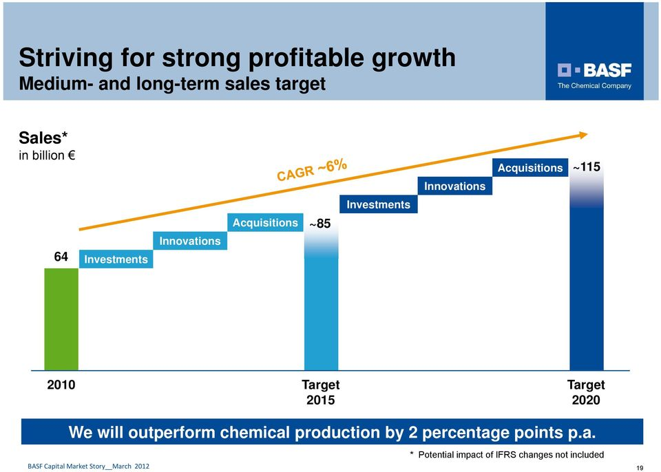 Acquisitions ~85 2010 Target Target 2015 2020 We will outperform chemical