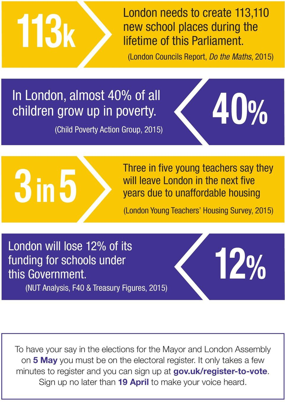 (Child Poverty Action Group, 2015) 40% 3 in5 Three in five young teachers say they will leave London in the next five years due to unaffordable housing (London Young Teachers Housing Survey,