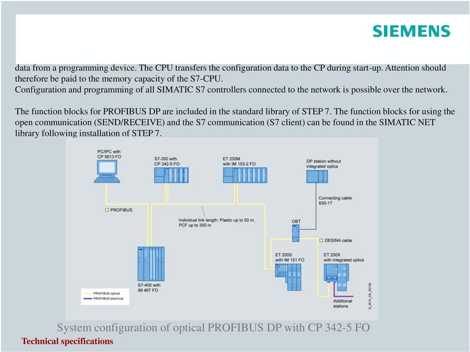Configuration and programming of all SIMATIC S7 controllers connected to the network is possible over the network.