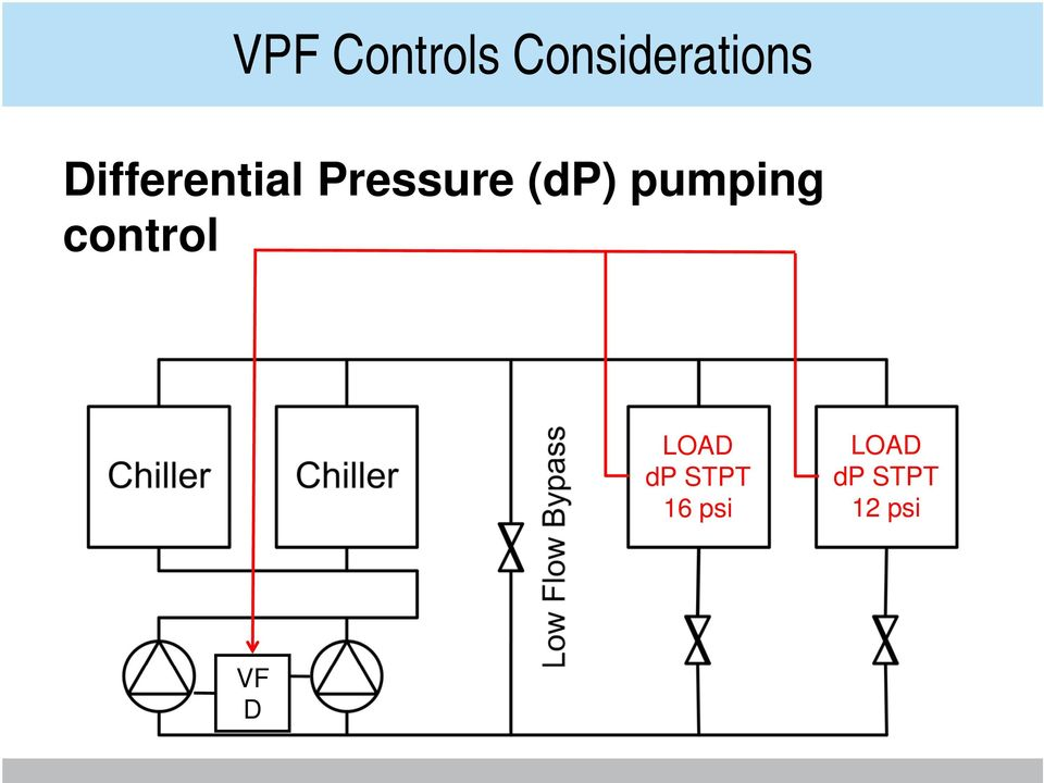 pumping control LOAD dp STPT